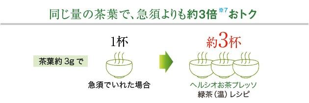 同じ量の茶葉で、急須よりも約3倍おトク