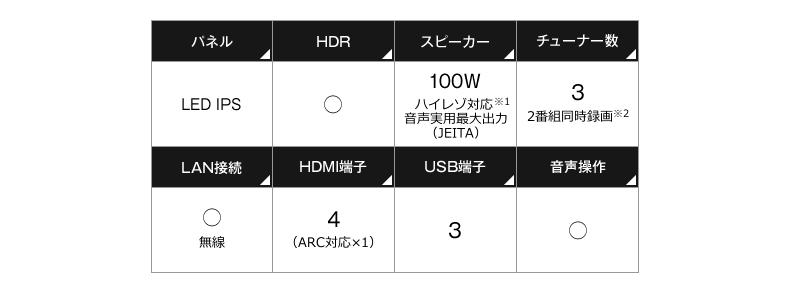 パネル・HDR・スピーカー・チューナー数・LAN接続・HDMI端子・USB端子数・音声操作