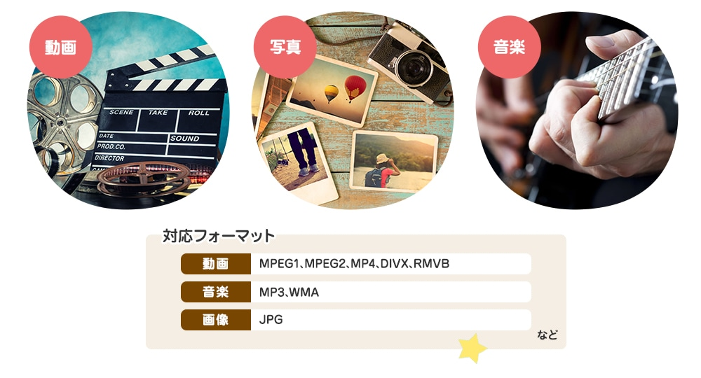 対応フォーマット:MPEG1、MPEG2、MP4、DIVX、RMVB、MP3、WMA、JPGなど