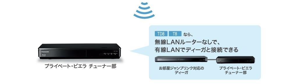 無線LANルーターなしで、有線LANでディーガと接続できる