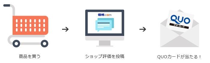 商品を買う→ショップ評価を投稿→QUOカードが当たる!
