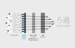 機能が異なる高性能フィルターで段階的に空気をろ過します