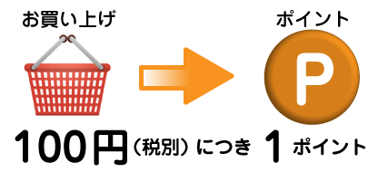 100円→1P