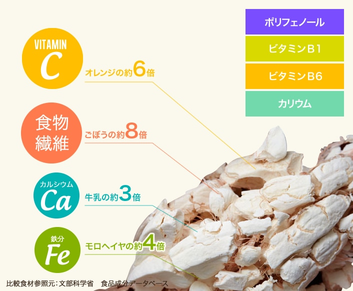 ビタミンC:オレンジの約6倍/食物繊維:ごぼうの約8倍/カルシウム:牛乳の約3倍/カリウム:バナナの約6倍 ポリフェノール・ビタミンB1・ビタミンB6・カリウム 比較食材参照元:文部科学省 食品成分データベース