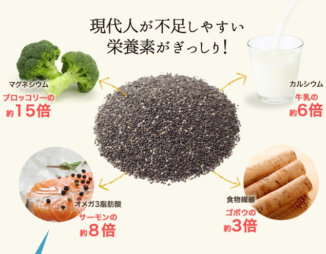 現代人が不足しやすい栄養素がぎっしり!マグネシウム:ブロッコリーの約15倍/カルシム:牛乳の約6倍/オメガ3脂肪酸:サーモンの約8倍/食物繊維:ゴボウの約3倍