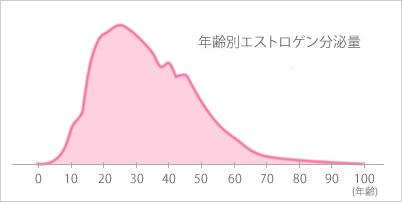 年齢別エストロゲン分泌量のグラフ