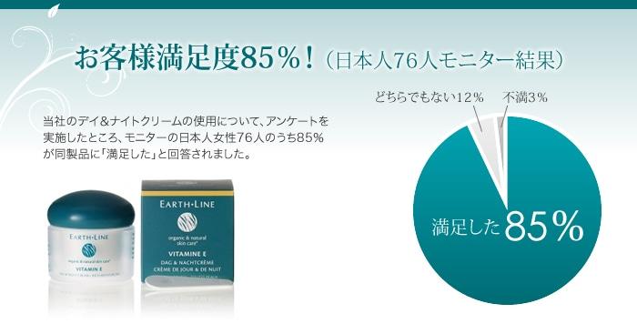 お客様満足度85%! (日本人76人モニター結果)