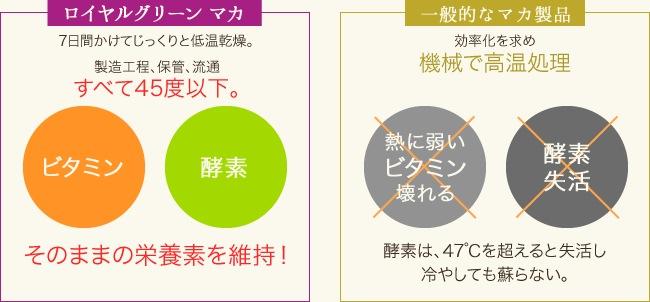 ロイヤルグリーン マカと他社製品の温度処理の違い