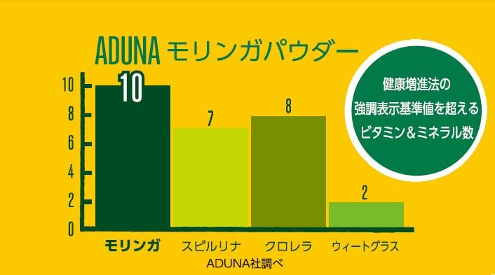 グラフ:健康増進法の強調表示基準値を超えるビタミン&ミネラル数 ADUNA社調べ