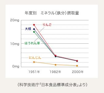 日本食品標準成分表図