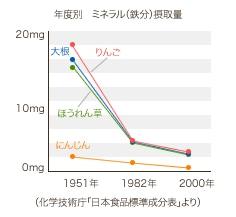 年度別 ミネラル(鉄分)摂取量のグラフ