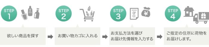 Step1:欲しい商品を探す/Step2:お買い物カゴに入れる/Step3:お支払い方法を選びお届け先を入力する/Step4:ご指定の住所に荷物をお届けします
