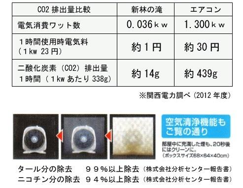 新林の滝 節電 説明表