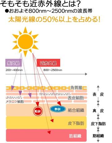 そもそも赤外線とはおおよそ800nm~2500nmの波長帯で太陽光線の50%以上を占める
