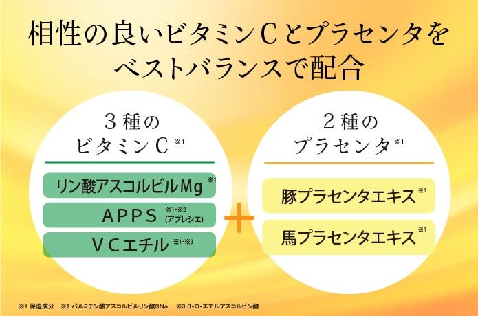 相性の良い3種のビタミンCと2種のプラセンタをベストバランスで配合