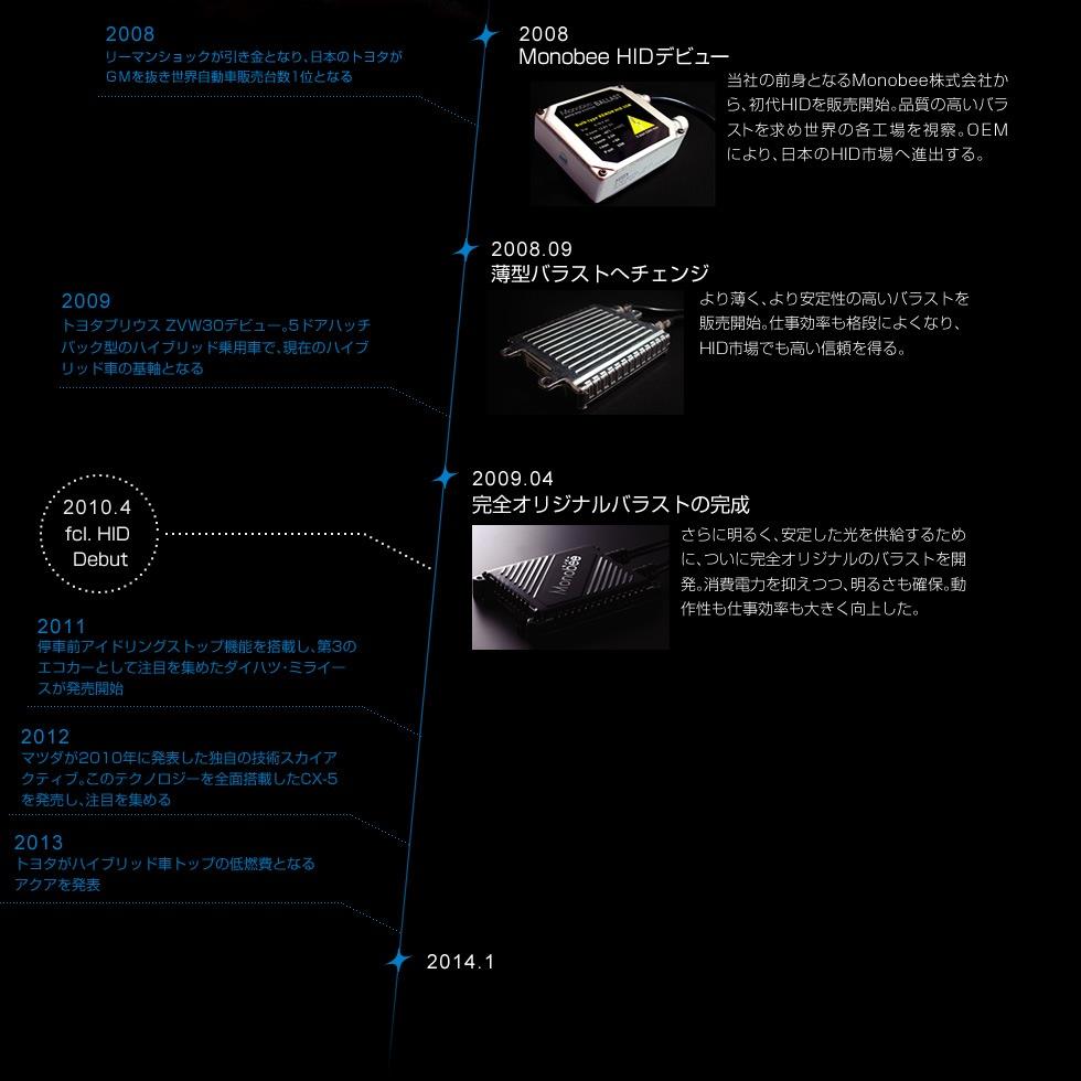 2008 リーマンショックが引き金となり、日本のトヨタがGMを抜き世界自動車販売台数1位となる 2008 Monobee HIDデビュー 当社の前身となるMonobee株式会社から、初代HIDを販売開始。品質の高いバラストを求め世界の各工場を視察。OEMにより、日本のHID市場へ進出する。2008.09 薄型バラストへチェンジ より薄く、より安定性の高いバラストを販売開始。仕事効率も格段によくなり、HID市場でも高い信頼を得る。2009 トヨタプリウス ZVW30デビュー。5ドアハッチバック型のハイブリッド乗用車で、現在のハイブリッド車の基軸となる 2009.04 完全オリジナルバラストの完成 さらに明るく、安定した光を供給するために、ついに完全オリジナルのバラストを開発。消費電力を抑えつつ、明るさも確保。動作性も仕事効率も大きく向上した。 2010.4 fcl. HID Debut 2011 停車前アイドリングストップ機能を搭載し、第3のエコカーとして注目を集めたダイハツ・ミライースが発売開始 2012 マツダが2010年に発表した独自の技術スカイアクティブ。このテクノロジーを全面搭載したCX-5を発売し、注目を集める 2013 トヨタがハイブリッド車トップの低燃費となるアクアを発表 2014.1