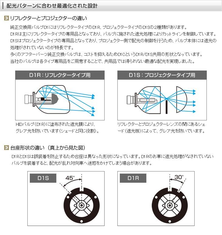 配光パターンに合わせ最適化された設計