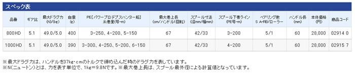 シマノ 12SC 小船