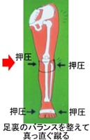 足裏のバランスを整えて真っ直ぐ蹴る