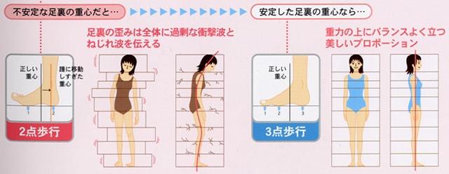 足裏バランスの整った正しい歩行で体を守ります。