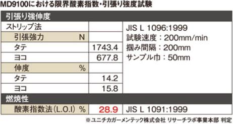 MD9100における限界酸素指数・引張り強度試験