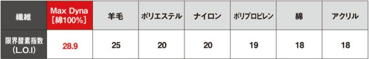 MaxDyna[綿100%]と他の繊維の限界酸素指数の比較表