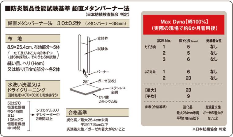防炎製品性能試験基準 鉛直メタンバーナー法(日本紡績検査協会 判定)