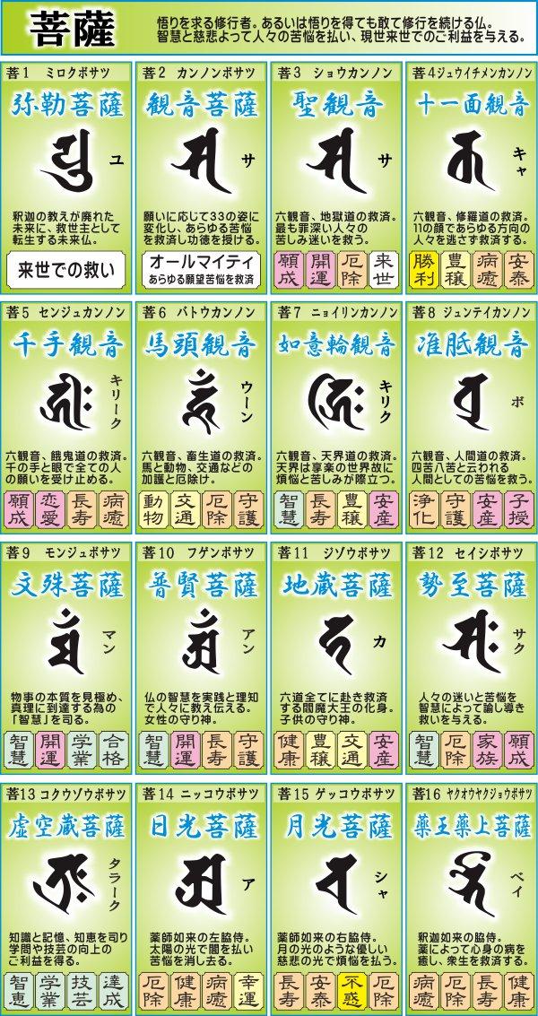 菩薩と梵字一覧