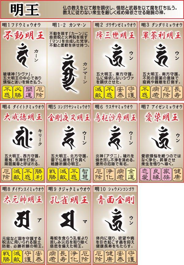 明王と梵字一覧