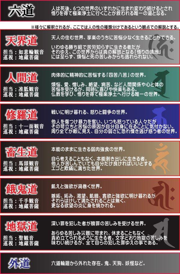 六道輪廻と梵字