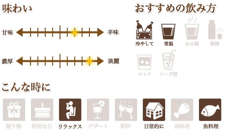 味わい「本醸造 飛騨の甚五郎 生貯蔵 清酒」