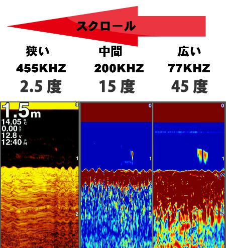 周波数によって変わる振動子のソナー角度