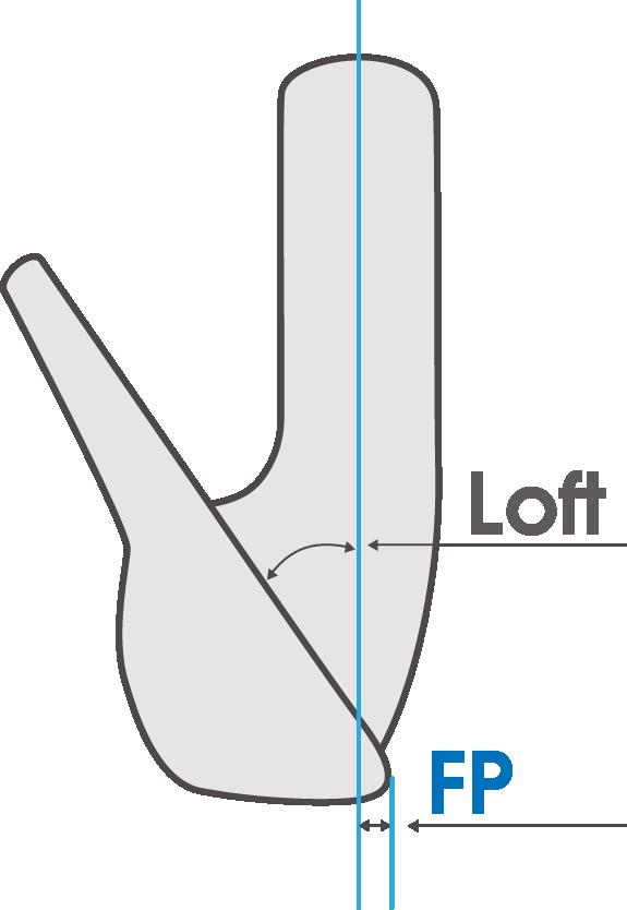 LOFTとFP(フェースプログレッション)