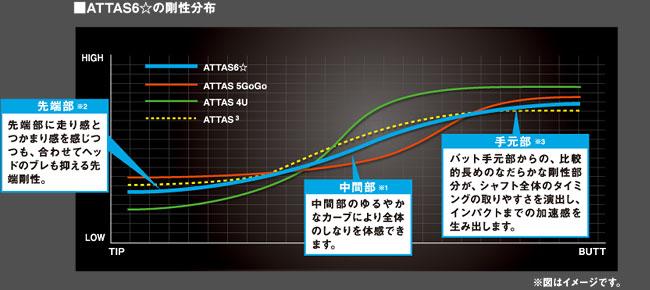 ATTAS 6☆の剛性分布