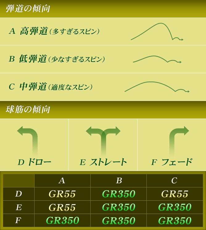 弾道の傾向・球筋の傾向