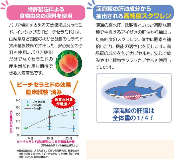 特許製法による食物由来の原料を使用 バリア機能を支える天然保湿成分セラミド。インシップの『ピーチセラミド』は、山梨県など国産の桃から独自のセラミド抽出精製技術で抽出した、安心安全の原料を使用。バリア機能だけでなくセラミドの産生増加作用も期待できる人気商品です。 深海鮫の肝油成分から抽出される高純度スクワレン 深海の高水圧、低酸素といった過酷な環境で生息するアイザメの肝油から抽出した高純度のスクワレン。体中に酸素を補給したり、機能の活性化を促します。高品質の成分を包むカプセルも、安心で飲みやすい植物性ソフトカプセルを使用しています。