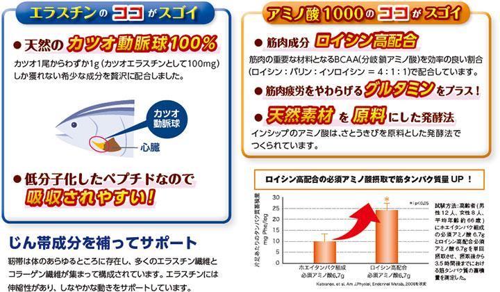エラスチンのココがスゴイ 天然のカツオ動脈球100% 低分子化したペプチドなので吸収されやすい カツオ1尾からわずか1g(カツオエラスチンとして100mg)しか獲れない希少な成分を贅沢に配合しました。アミノ酸1000のココがスゴイ 筋肉の重要な材料となるBCAA(分岐鎖アミノ酸)を効率の良い割合(ロイシン:バリン:イソロイシン=4:1:1)で配合しています。筋肉疲労をやわらげるグルタミンをプラス!インシップのアミノ酸は、さとうきびを原料とした発酵法でつくられています。