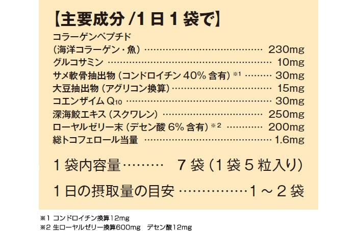 主要成分/1日1袋で コラーゲンペプチド(海洋コラーゲン・魚) 230mg / グルコサミン 10mg / サメ軟骨抽出物(コンドロイチン40%含有) 30mg / 大豆抽出物(アグリコン換算) 15mg / コエンザイムQ10 30mg / 深海鮫エキス(スクワレン) 250mg / ローヤルゼリー末(デセン酸6%含有) 200mg ※生ローヤルゼリー換算 600mg