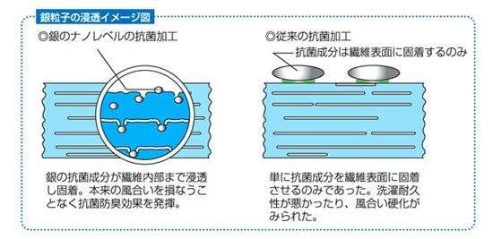 IONMAX(イオンマックス)タオル抗菌加工