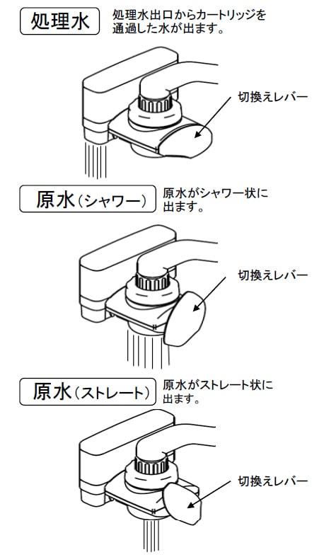 クランセール切替レバーの操作方法