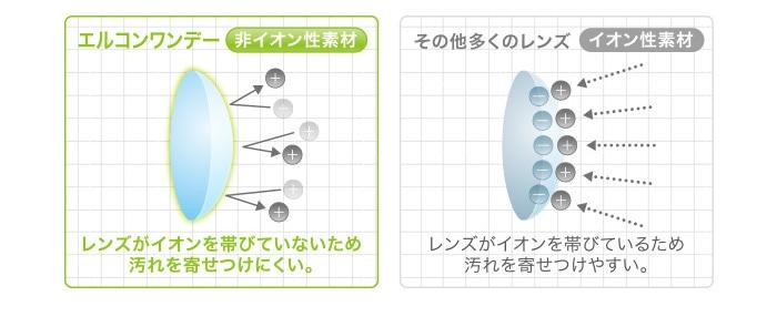 エルコンワンデー_「非イオン性レンズ」なのでイオン性レンズと比べて汚れが付きにくく清潔。