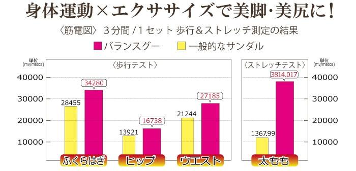 ストレッチ測定の結果グラフ