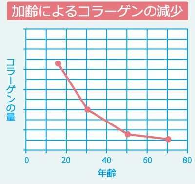 加齢によるコラーゲンの減少