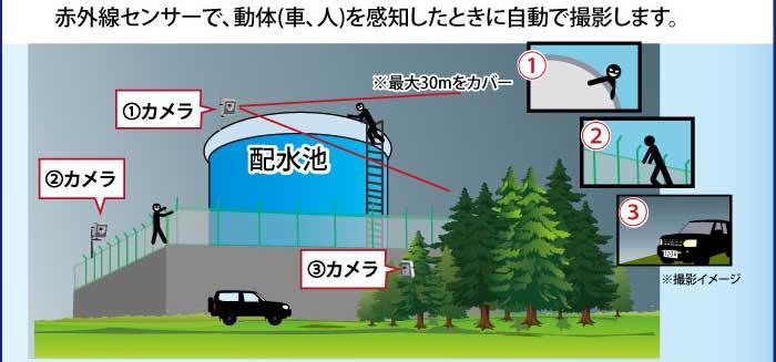 配水池・貯水槽監視での活用例