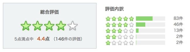 Yahoo!ショッピング評価サムネイル