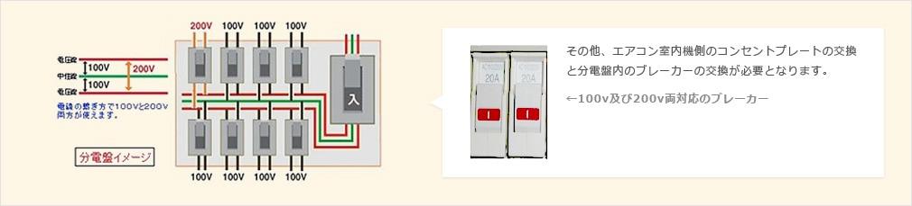 その他、エアコン室内機側のコンセントプレートの交換と分電機内のブレーカーの交換が必要となります。