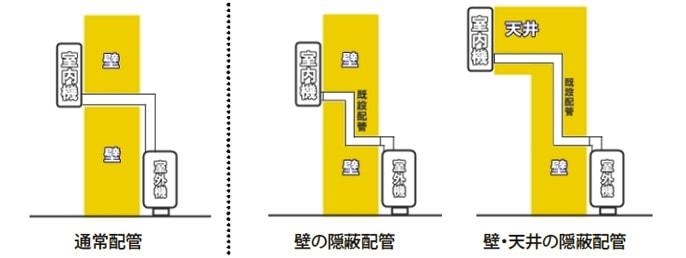 隠蔽配管の図