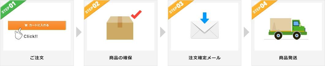 ご注文→商品の確保→注文確定メール→商品発送