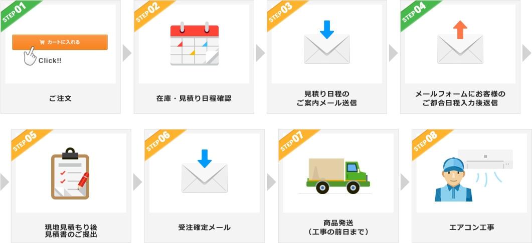ご注文後、在庫・見積もり日程の確認を経て見積書をご提出、受注が確定いたしましたら商品を発送し工事に伺います