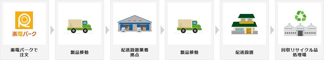 注文後、配送設置業者の拠点を経由して製品を移動、配送設置業者が設置いたします。